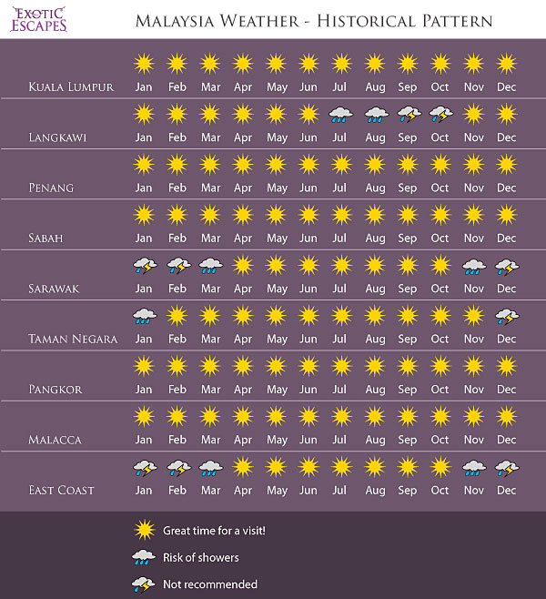 Places To Visit In Us During February: Exotic Escapes Incentives & Events » Weather Chart